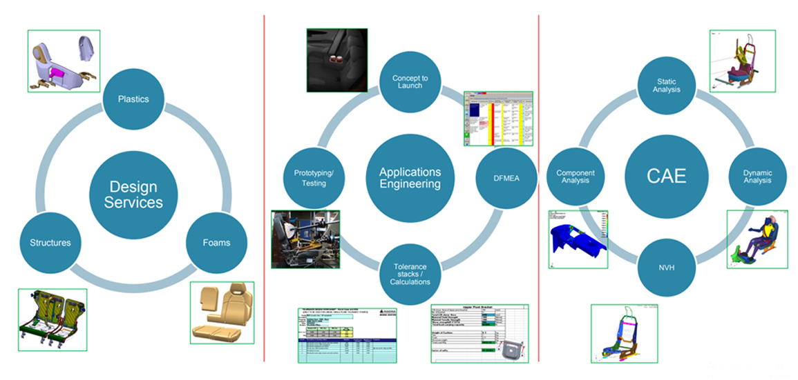 Automotive seating system capabilities